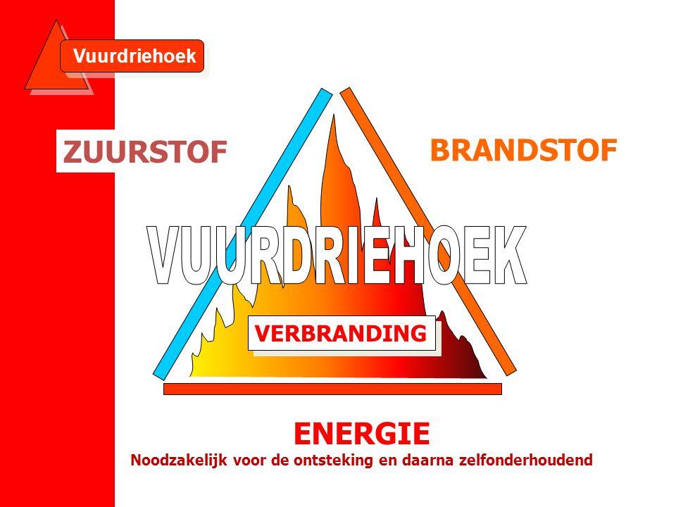 BRANDSTOF ENERGIE Noodzakelijk voor de ontsteking en daarna zelfonderhoudend VERBRANDING Vuurdriehoek ZUURSTOF