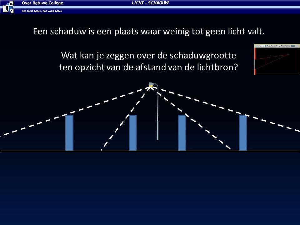 Schaduwgrootte Schaduwgrootte hangt af van: 1.De afstand tussen de bron en het voorwerp.