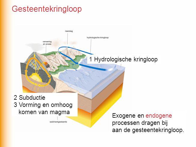 Exogene en endogene processen dragen bij aan de gesteentekringloop. 1 Hydrologische kringloop 2 Subductie 3 Vorming en omhoog komen van magma Exogene