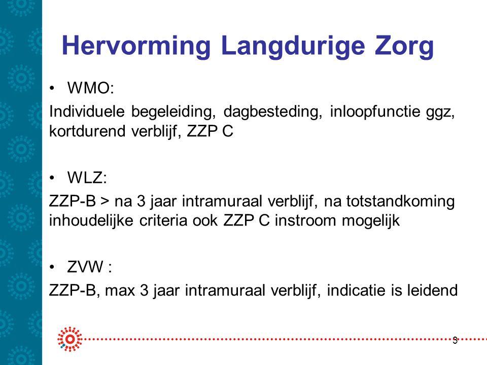 Hervorming Langdurige Zorg •WMO: Individuele begeleiding, dagbesteding, inloopfunctie ggz, kortdurend verblijf, ZZP C •WLZ: ZZP-B > na 3 jaar intramur