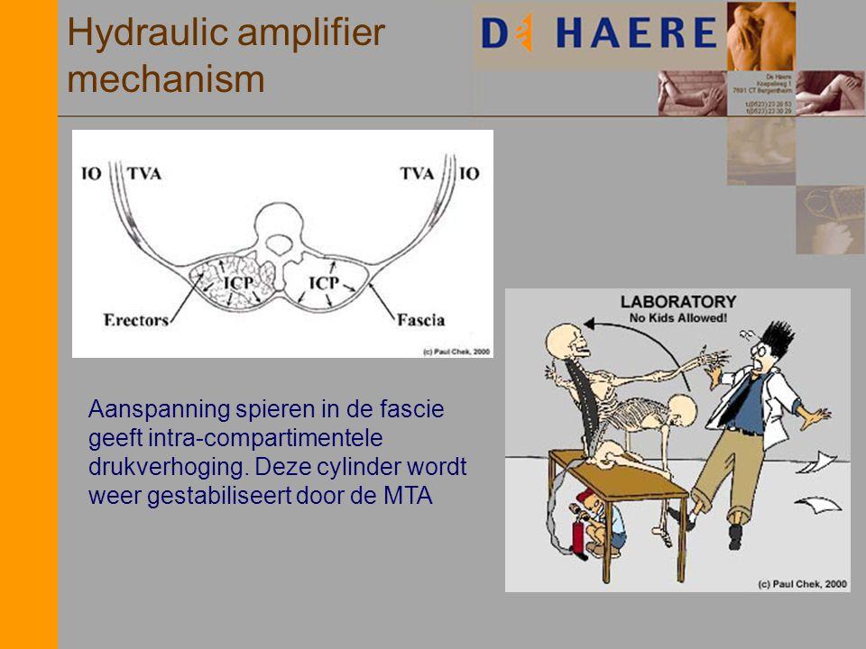 Hydraulic amplifier mechanism Aanspanning spieren in de fascie geeft intra-compartimentele drukverhoging. Deze cylinder wordt weer gestabiliseert door