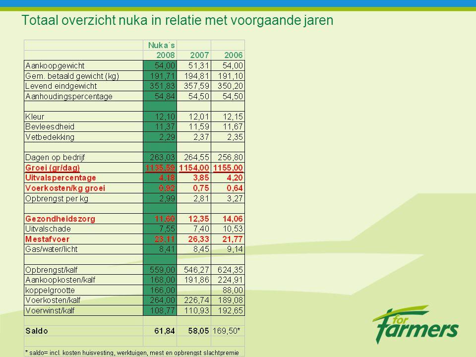 Eindconclusie Een goede boer verdient in een slecht jaar meer dan een slechte boer in een goed jaar!