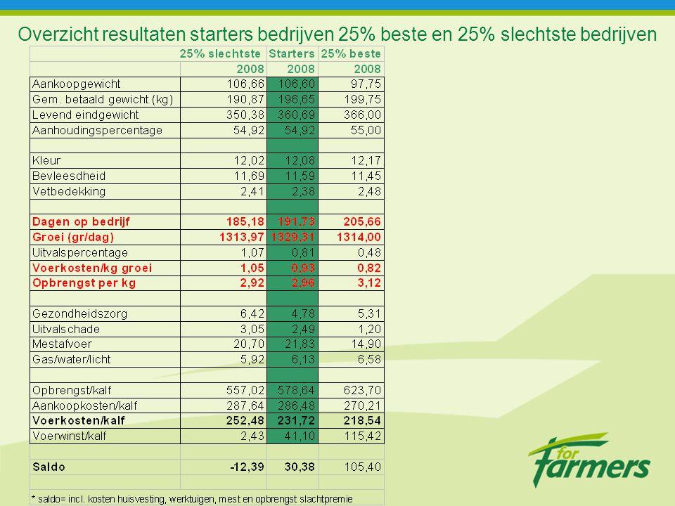 Overzicht resultaten starters bedrijven 25% beste en 25% slechtste bedrijven