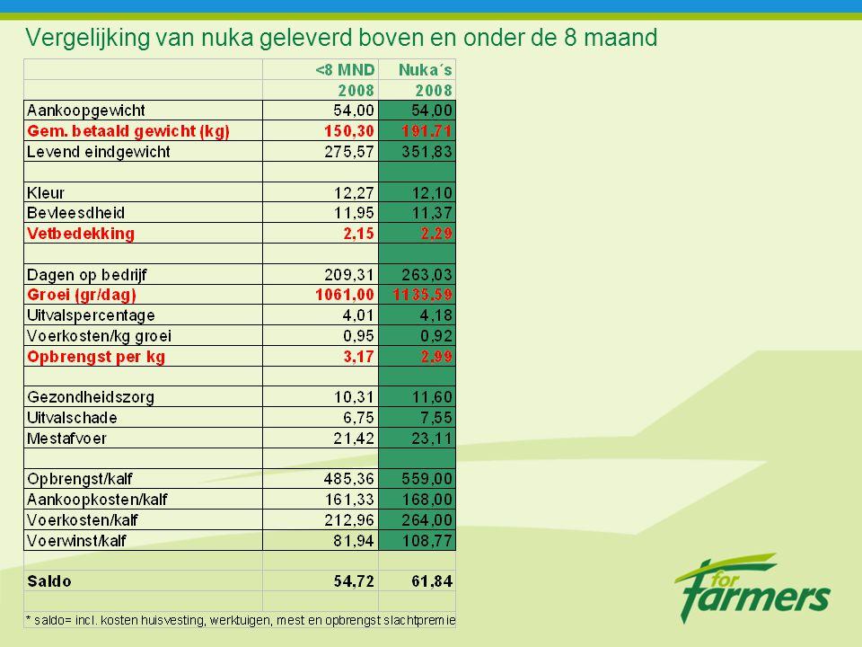 Vergelijking van nuka geleverd boven en onder de 8 maand