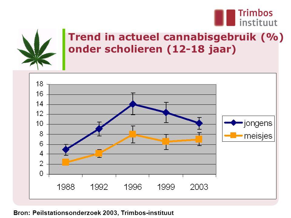 Trend in actueel cannabisgebruik (%) onder scholieren (12-18 jaar) Bron: Peilstationsonderzoek 2003, Trimbos-instituut