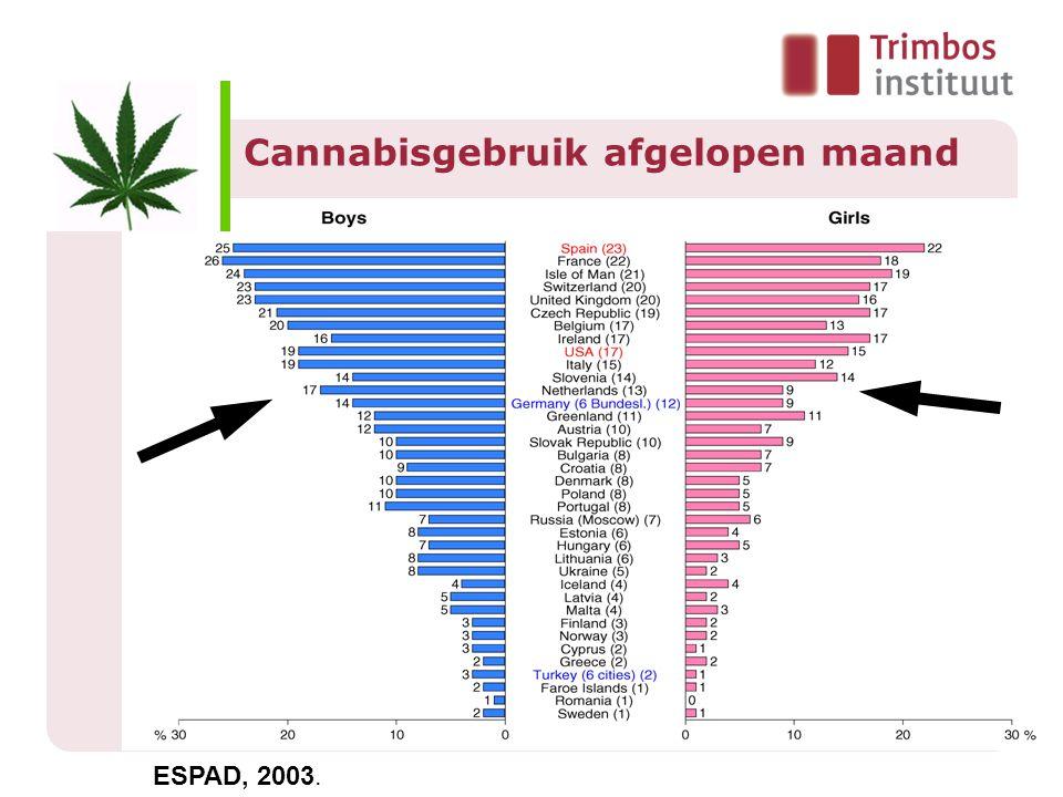 Cannabisgebruik afgelopen maand ESPAD, 2003.