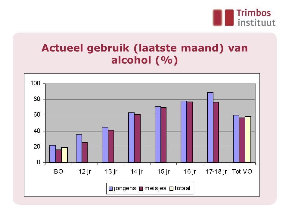 Aantal glazen alcohol per keer Weekend dagen Bron: Peilstationsonderzoek 2003 Helft van de 15-jr drinkende jongens drinkt tenminste 5 glazen per keer (70% drinkt, dus 35% van alle jongens)