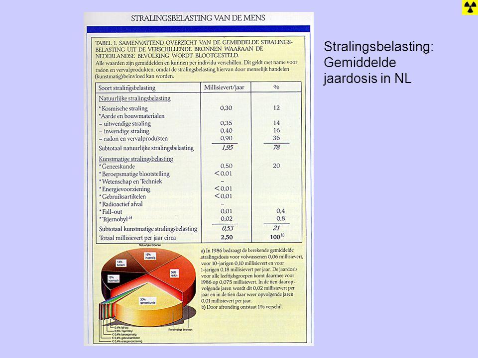 Stralingsbelasting Stralingsbelasting: Gemiddelde jaardosis in NL