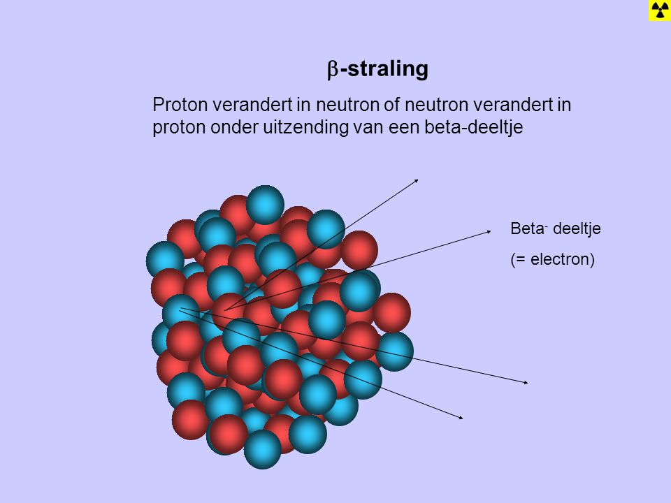  -straling + + + + + + + + + Beta - deeltje (= electron) Proton verandert in neutron of neutron verandert in proton onder uitzending van een beta-deeltje