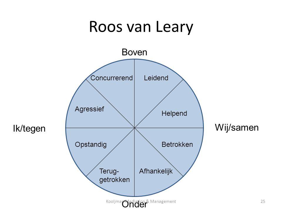 Roos van Leary Agressief ConcurrerendLeidend Helpend Betrokken AfhankelijkTerug- getrokken Opstandig Boven Onder Ik/tegen Wij/samen Kooijman Mediation