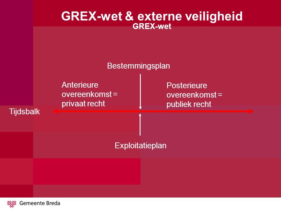 Anterieure overeenkomst = privaat recht Posterieure overeenkomst = publiek recht Exploitatieplan Tijdsbalk GREX-wet & externe veiligheid GREX-wet