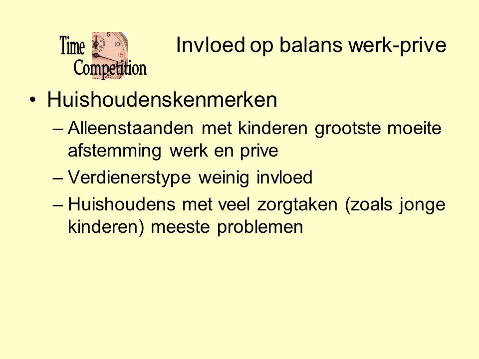 Invloed op balans werk-prive •Huishoudenskenmerken –Alleenstaanden met kinderen grootste moeite afstemming werk en prive –Verdienerstype weinig invloe