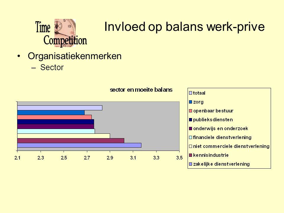 Invloed op balans werk-prive •Organisatiekenmerken –Sector