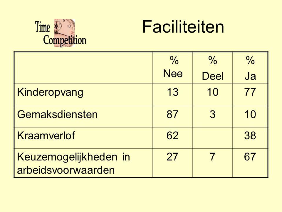 Faciliteiten % Nee % Deel % Ja Kinderopvang131077 Gemaksdiensten87310 Kraamverlof6238 Keuzemogelijkheden in arbeidsvoorwaarden 27767