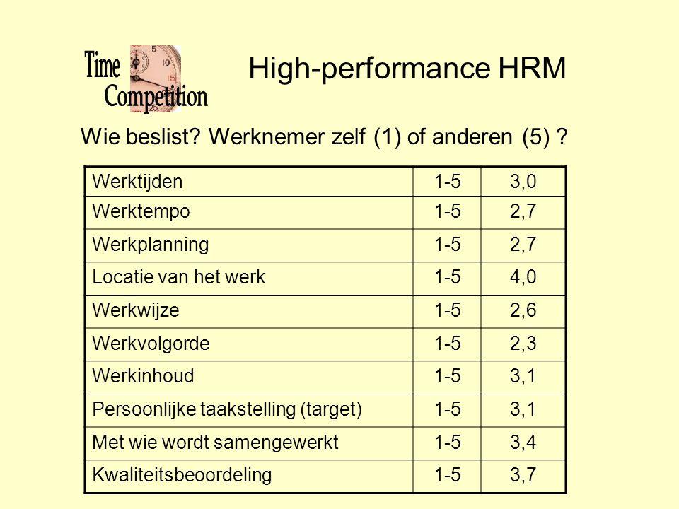 High-performance HRM Werktijden1-53,0 Werktempo1-52,7 Werkplanning1-52,7 Locatie van het werk1-54,0 Werkwijze1-52,6 Werkvolgorde1-52,3 Werkinhoud1-53,