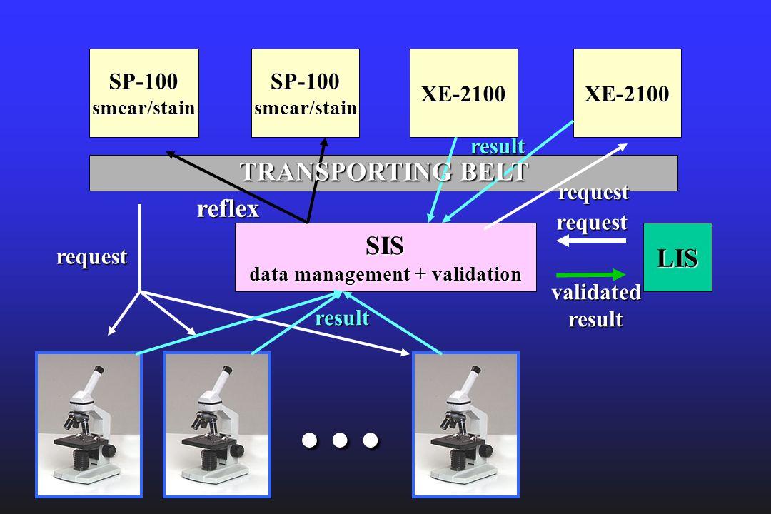 SIS data management + validation LIS XE-2100SP-100smear/stainXE-2100SP-100smear/stain … request validatedresult request request result TRANSPORTING BE
