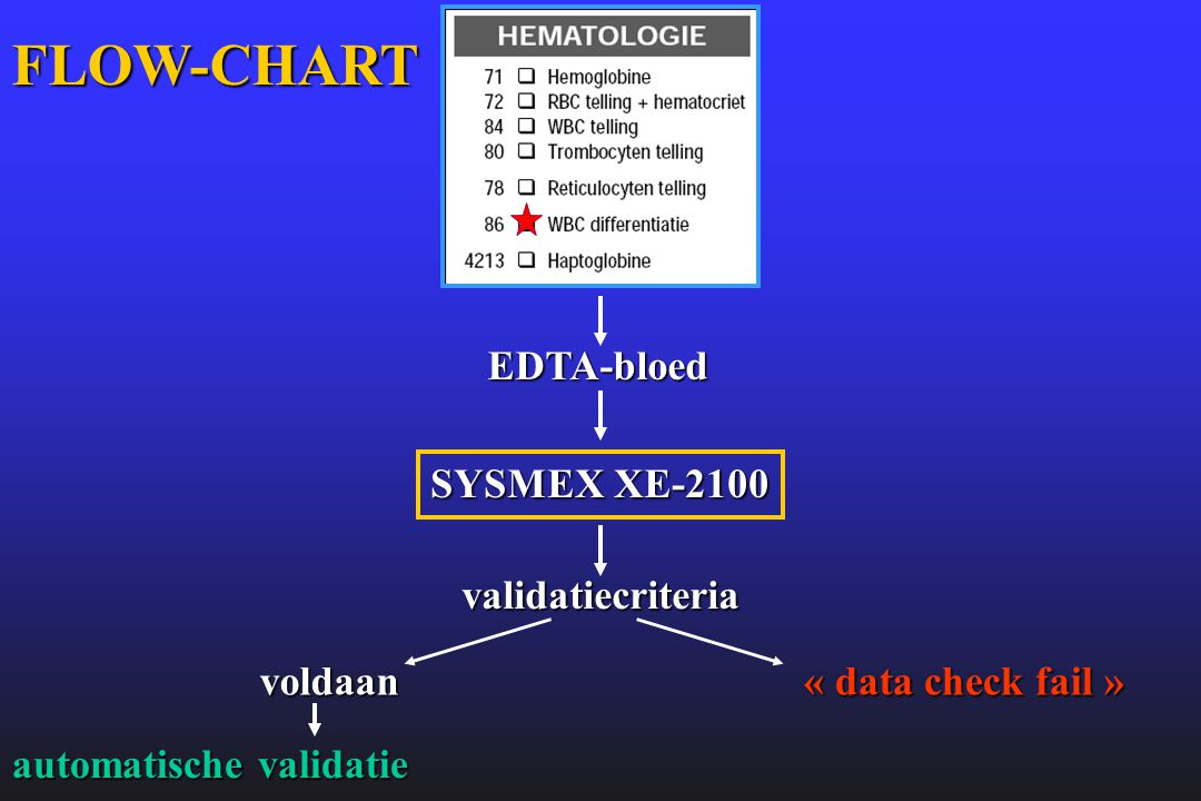 EDTA-bloed SYSMEX XE-2100 validatiecriteria voldaan automatische validatie « data check fail » FLOW-CHART