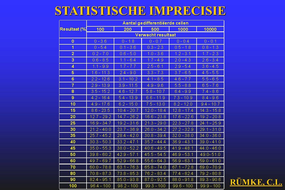 STATISTISCHE IMPRECISIE RÜMKE, C.L.