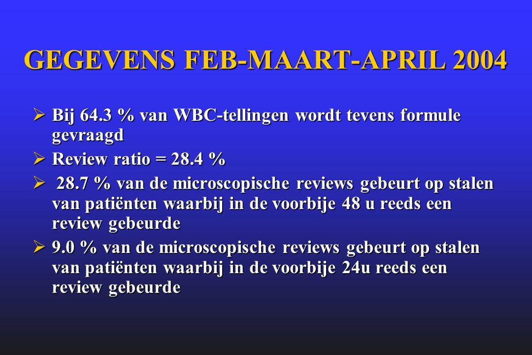 GEGEVENS FEB-MAART-APRIL 2004  Bij 64.3 % van WBC-tellingen wordt tevens formule gevraagd  Review ratio = 28.4 %  28.7 % van de microscopische revi