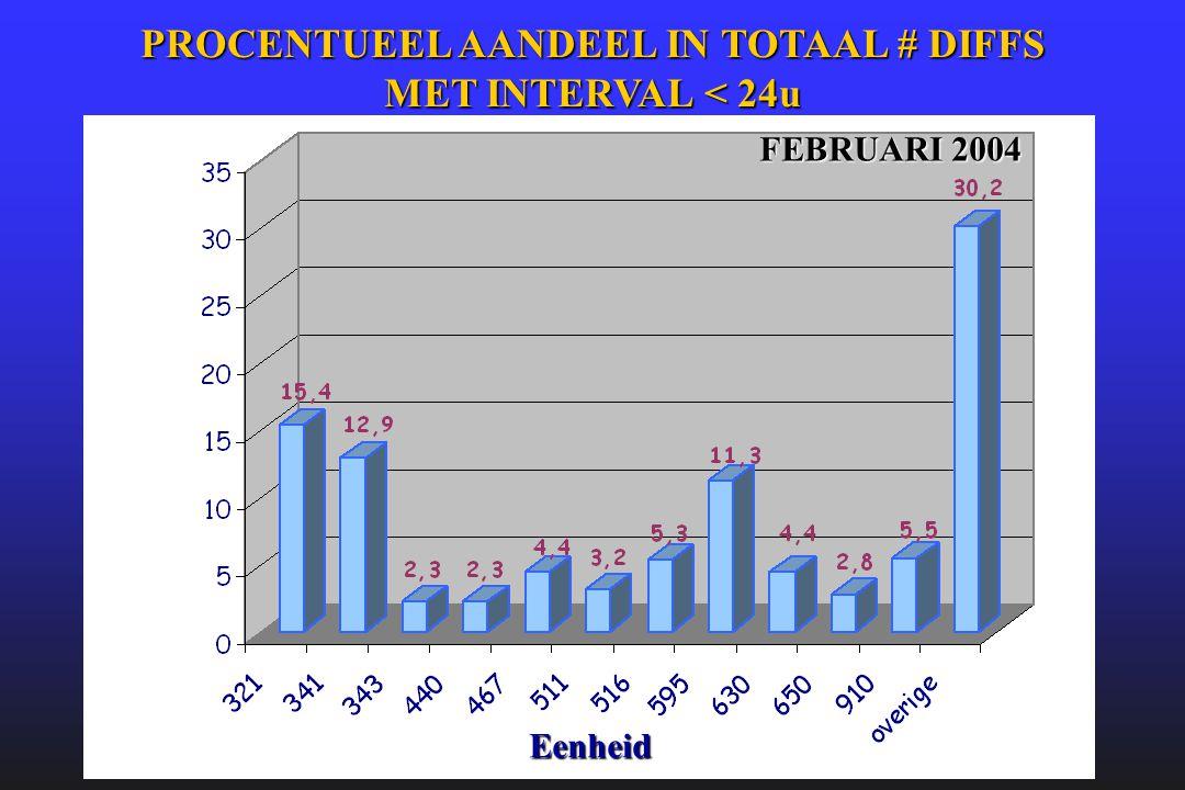PROCENTUEEL AANDEEL IN TOTAAL # DIFFS MET INTERVAL < 24u FEBRUARI 2004 Eenheid
