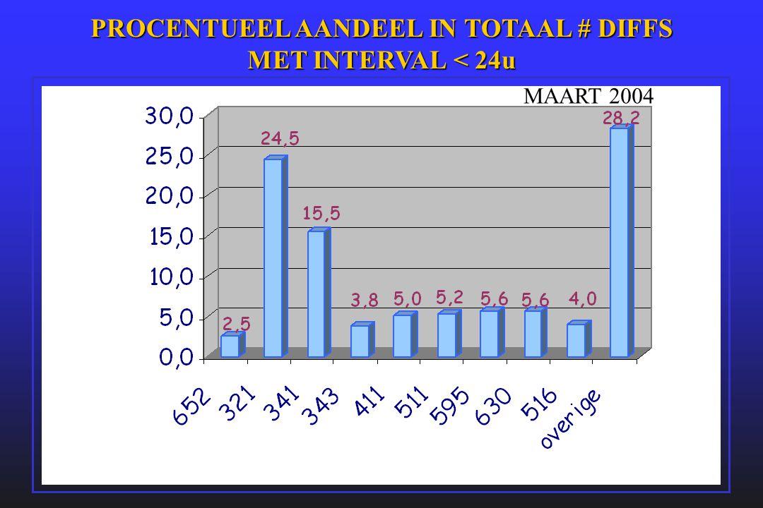 PROCENTUEEL AANDEEL IN TOTAAL # DIFFS MET INTERVAL < 24u MAART 2004