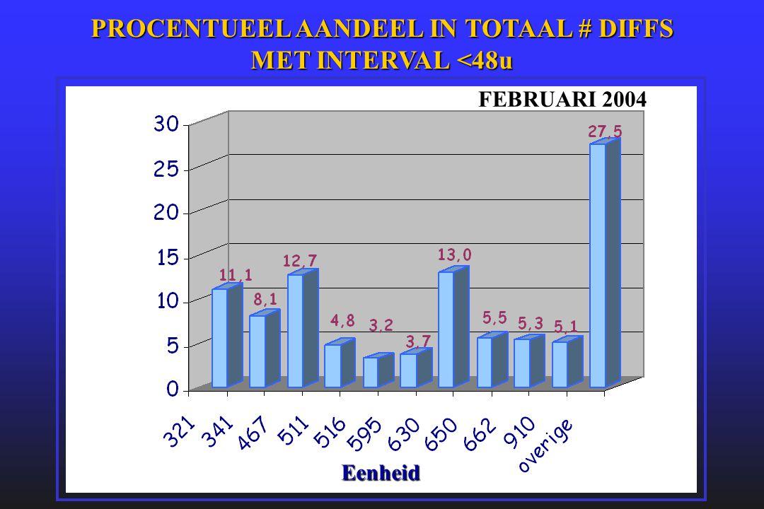 PROCENTUEEL AANDEEL IN TOTAAL # DIFFS MET INTERVAL <48u Eenheid FEBRUARI 2004