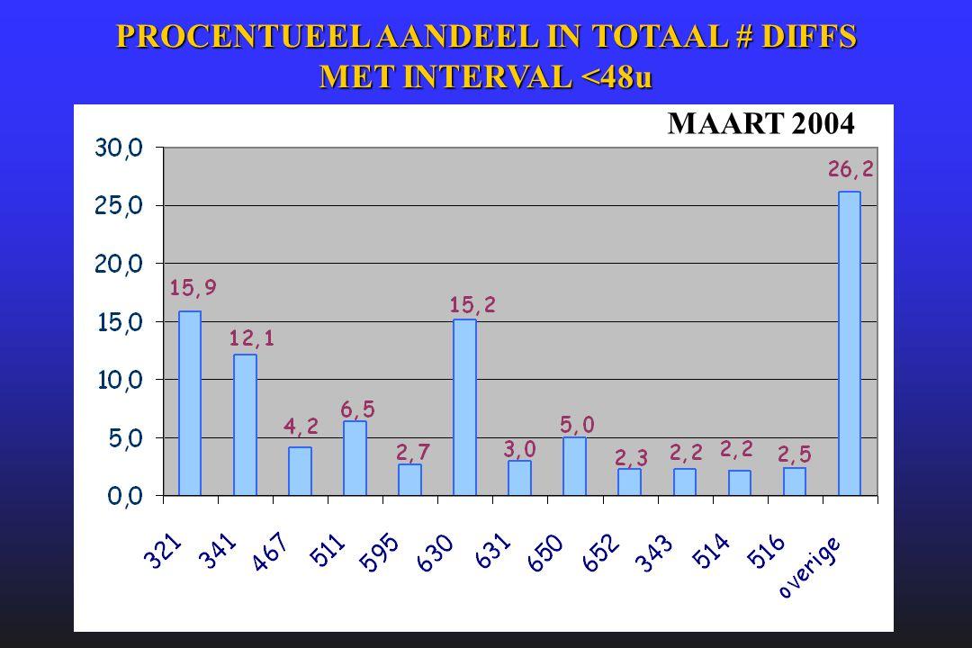 MAART 2004 PROCENTUEEL AANDEEL IN TOTAAL # DIFFS MET INTERVAL <48u