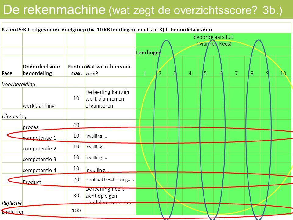 Naam PvB + uitgevoerde doelgroep (bv. 10 KB leerlingen, eind jaar 3) + beoordelaarsduo beoordelaarsduo (Marij en Kees) Leerlingen Fase Onderdeel voor