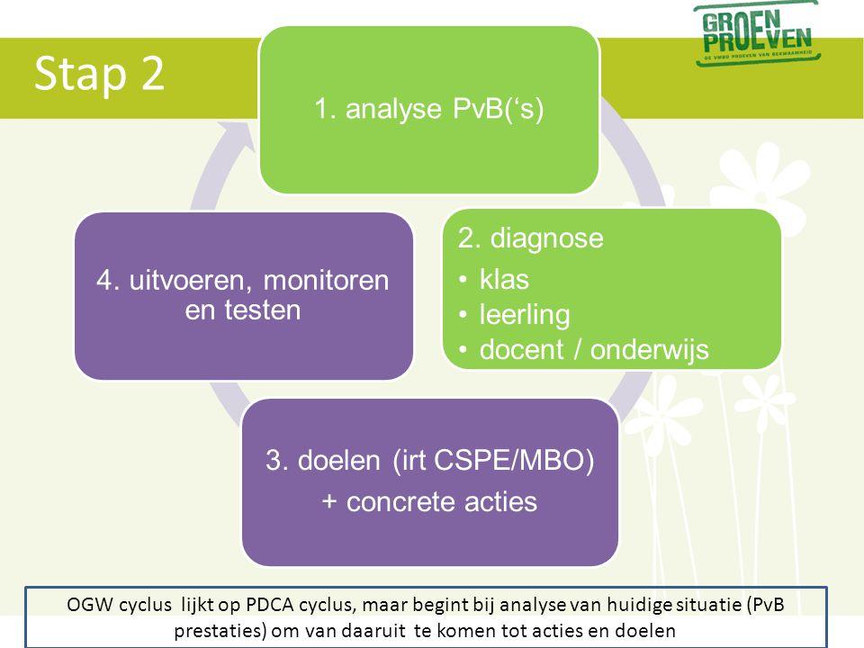 1. analyse PvB('s) 2. diagnose •klas •leerling •docent / onderwijs 3. doelen (irt CSPE/MBO) + concrete acties 4. uitvoeren, monitoren en testen OGW cy
