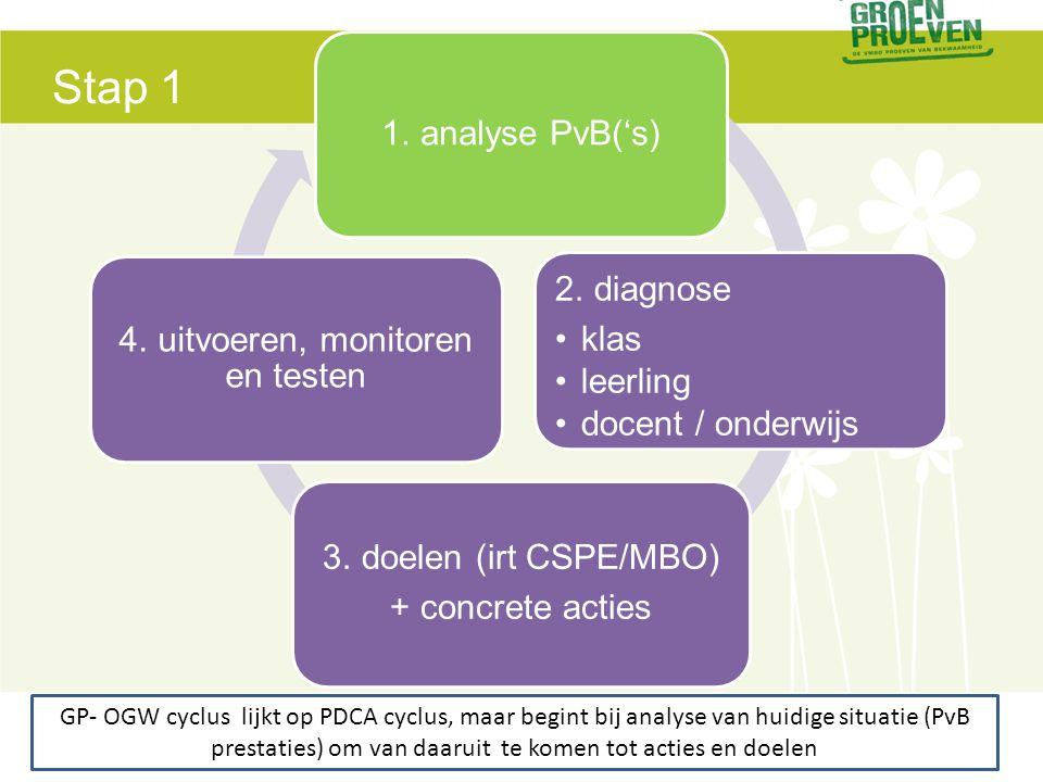 1. analyse PvB('s) 2. diagnose •klas •leerling •docent / onderwijs 3. doelen (irt CSPE/MBO) + concrete acties 4. uitvoeren, monitoren en testen GP- OG