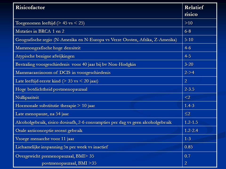 Risicofactor Relatief risico Toegenomen leeftijd (> 45 vs 45 vs < 25)>10 Mutaties in BRCA 1 en 2 6-8 Geografische regio (N-Amerika en N-Europa vs Verr