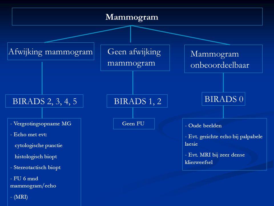 Mammogram Afwijking mammogramGeen afwijking mammogram - Vergrotingsopname MG - Echo met evt: cytologische punctie histologisch biopt - Stereotactisch