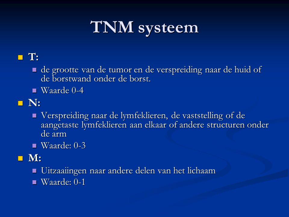 Stadia van mammacarcinoom ahv TNM classificatie  Stadium 0  Stadium I  Stadium II A en B  Stadium III A en B  Stadium IV  Ductaal carcinoom in situ  Tumor < 2 cm, geen verspreiding buiten de borst  Tumor > 2 cm en/of verspreid naar de lymfeklieren  Tumor > 5 cm en/of verspreid naar de lymfeklieren of huid, borstwand.
