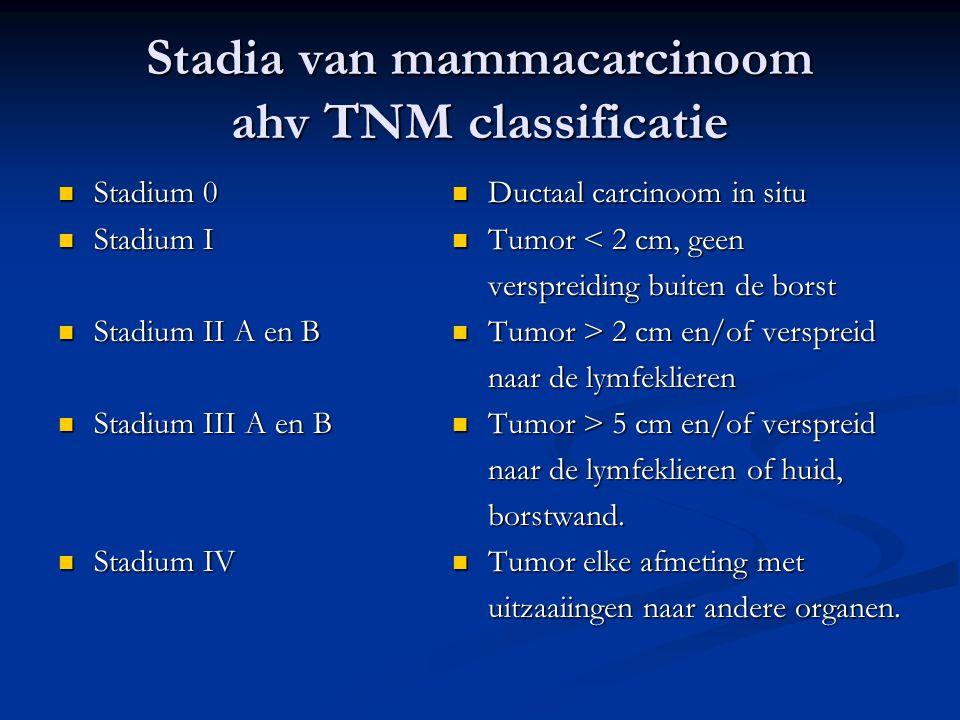 Stadia van mammacarcinoom ahv TNM classificatie  Stadium 0  Stadium I  Stadium II A en B  Stadium III A en B  Stadium IV  Ductaal carcinoom in s