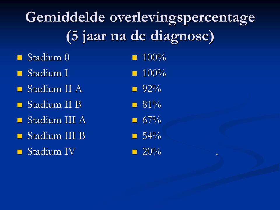 Gemiddelde overlevingspercentage (5 jaar na de diagnose)  Stadium 0  Stadium I  Stadium II A  Stadium II B  Stadium III A  Stadium III B  Stadi