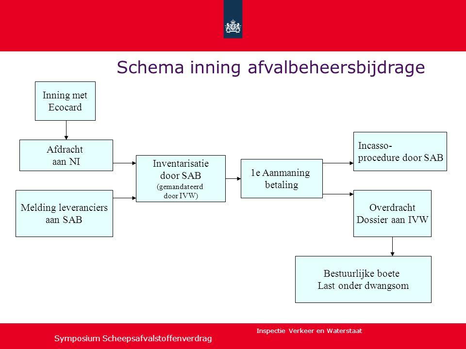 Inspectie Verkeer en Waterstaat Inning met Ecocard Inventarisatie door SAB (gemandateerd door IVW) Afdracht aan NI 1e Aanmaning betaling Melding lever