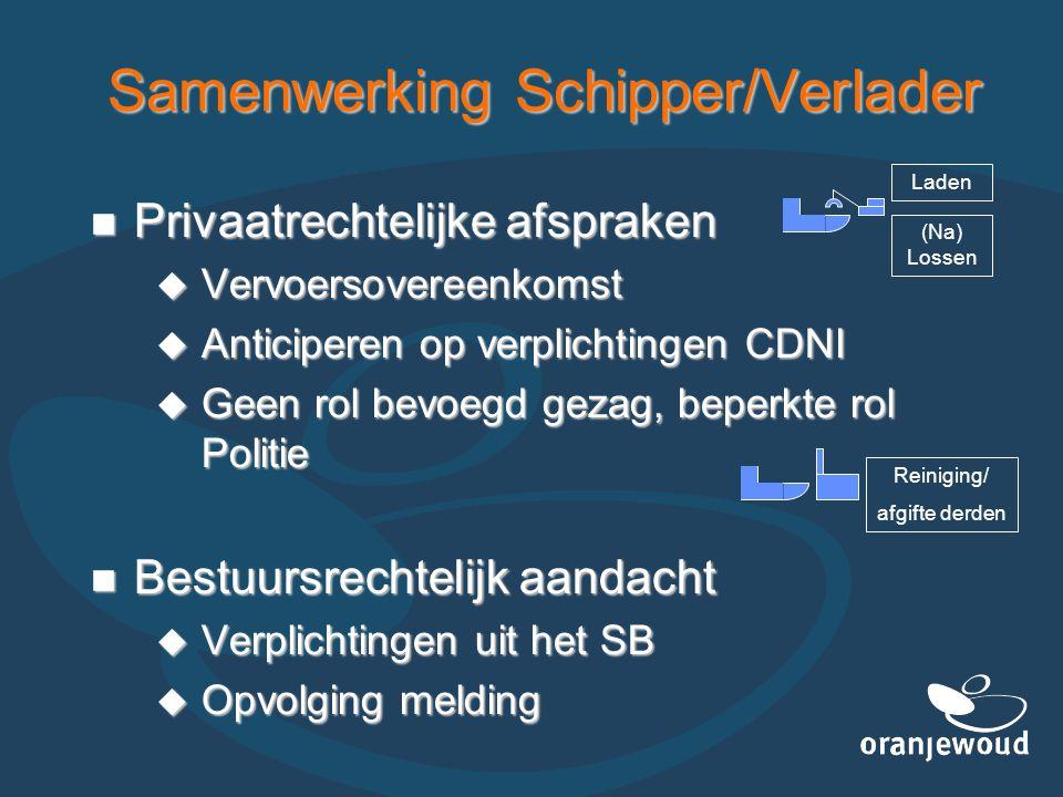 Samenwerking Schipper/Verlader  Privaatrechtelijke afspraken  Vervoersovereenkomst  Anticiperen op verplichtingen CDNI  Geen rol bevoegd gezag, be