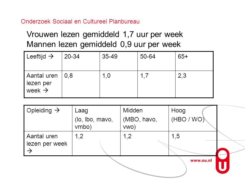 Onderzoek Sociaal en Cultureel Planbureau Leeftijd  20-3435-4950-6465+ Aantal uren lezen per week  0,81,01,72,3 Vrouwen lezen gemiddeld 1,7 uur per