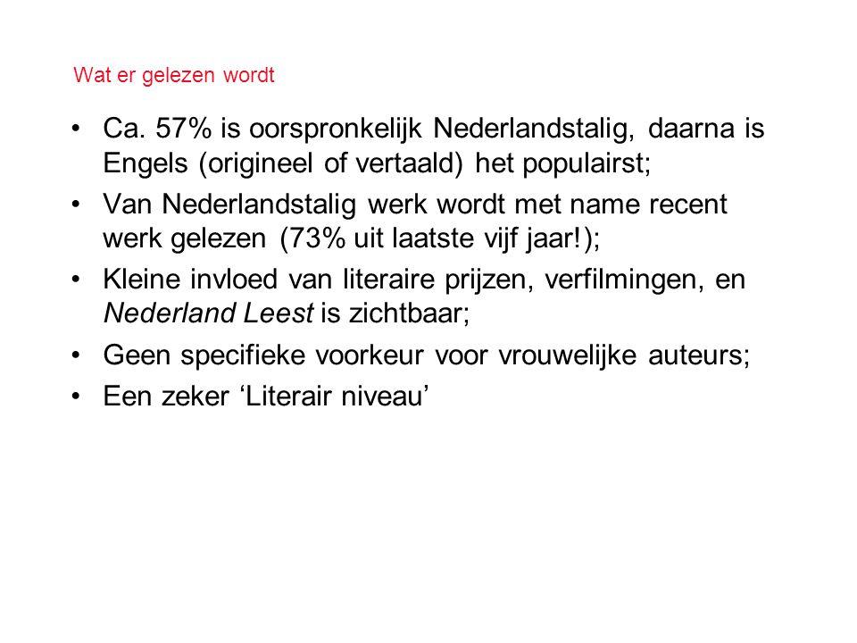 Wat er gelezen wordt •Ca. 57% is oorspronkelijk Nederlandstalig, daarna is Engels (origineel of vertaald) het populairst; •Van Nederlandstalig werk wo