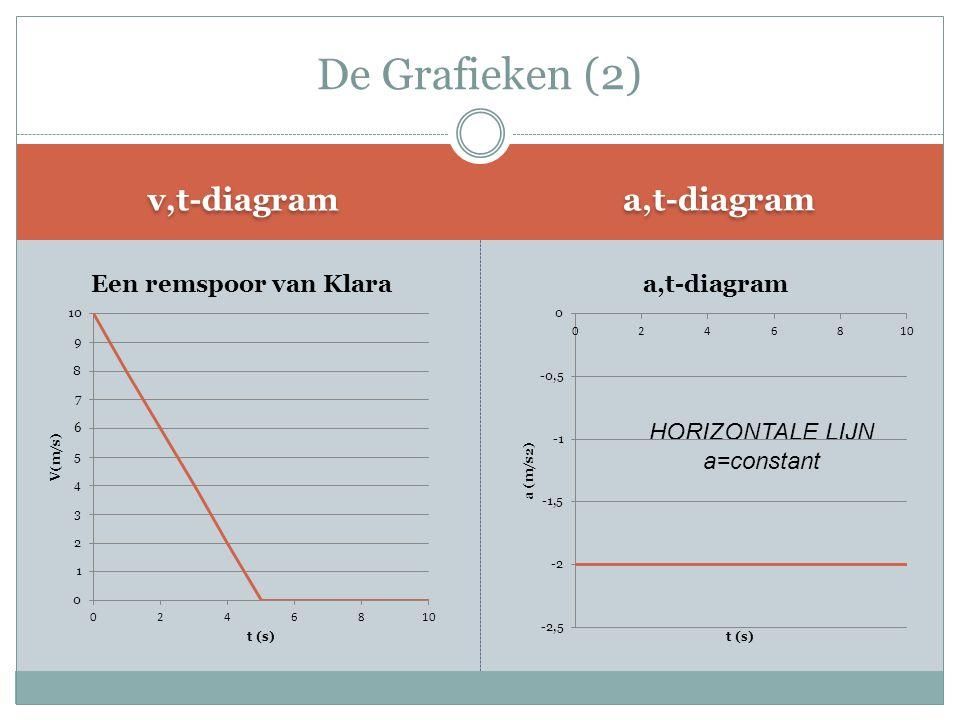 v,t-diagram a,t-diagram De Grafieken (2) HORIZONTALE LIJN a=constant