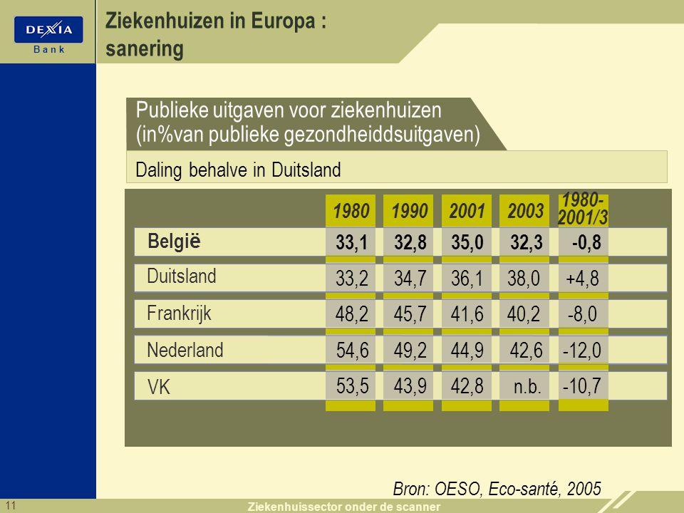 11 B a n k Ziekenhuissector onder de scanner Ziekenhuizen in Europa : sanering Belgi ë 199020012003 32,835,032,3 1980 33,1 34,736,138,033,2 45,741,640