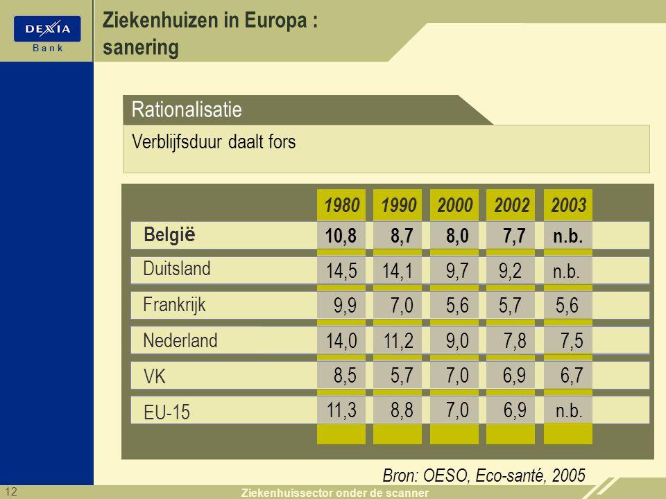 12 B a n k Ziekenhuissector onder de scanner Ziekenhuizen in Europa : sanering Belgi ë 199020002002 8,78,07,7 1980 10,8 14,19,79,214,5 7,05,65,79,9 11