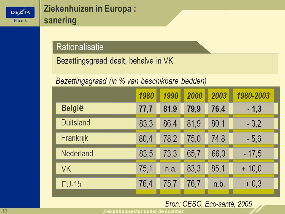13 B a n k Ziekenhuissector onder de scanner Ziekenhuizen in Europa : sanering Belgi ë 199020002003 81,979,976,4 1980 77,7 86,481,980,183,3 78,275,074