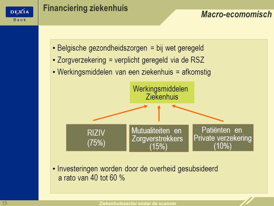 15 B a n k Ziekenhuissector onder de scanner Financiering ziekenhuis • Belgische gezondheidszorgen = bij wet geregeld • Zorgverzekering = verplicht ge