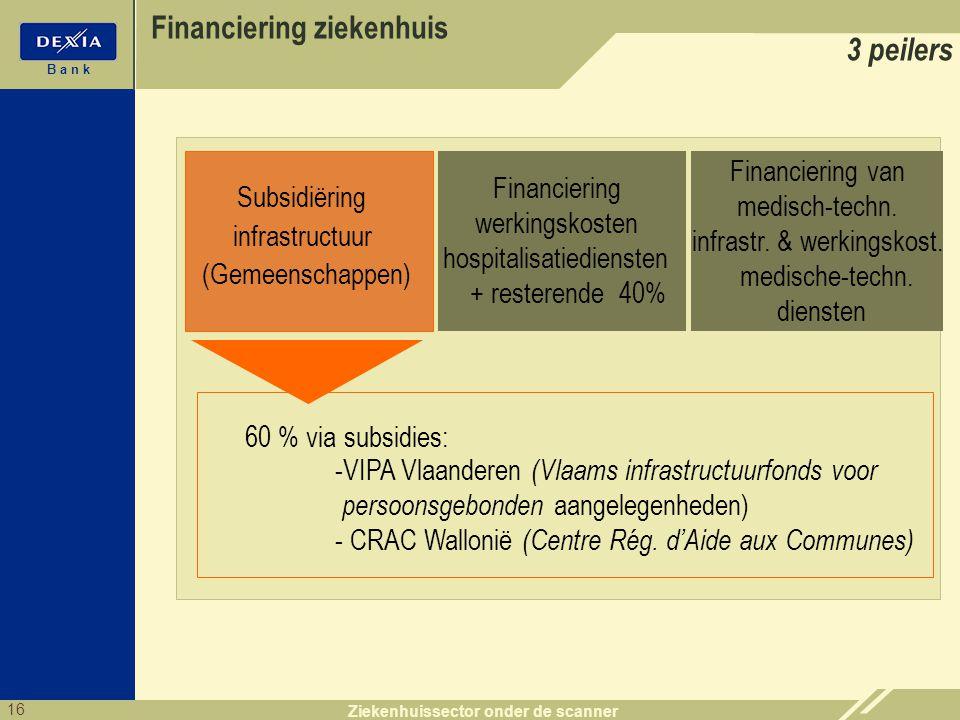 16 B a n k Ziekenhuissector onder de scanner Subsidiëring infrastructuur (Gemeenschappen) Financiering werkingskosten hospitalisatiediensten + restere