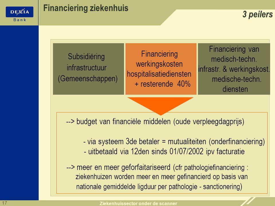 17 B a n k Ziekenhuissector onder de scanner --> budget van financiële middelen (oude verpleegdagprijs) - via systeem 3de betaler = mutualiteiten (ond