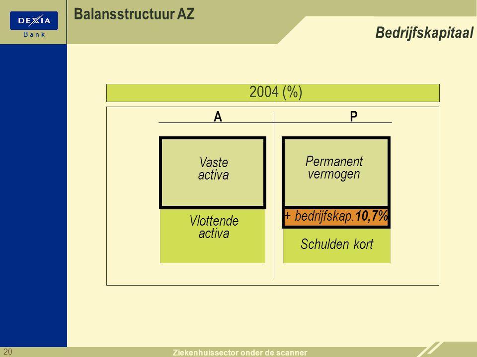 20 B a n k Ziekenhuissector onder de scanner 2004 (%) Balansstructuur AZ PA 12,5 % + bedrijfskap. Schulden kort Vaste activa Vlottende activa + Perman