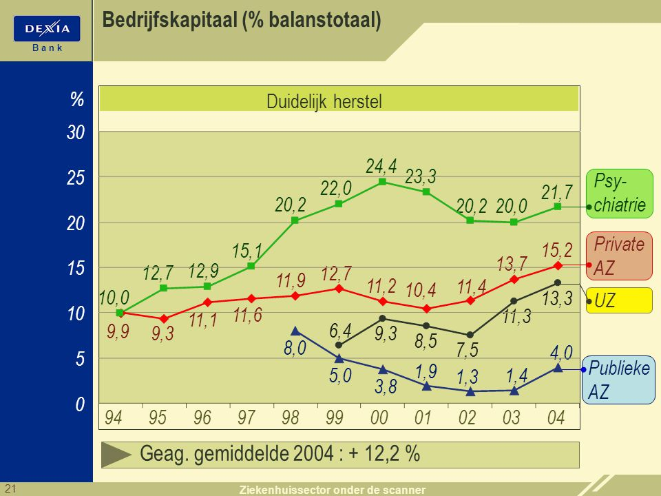 21 B a n k Ziekenhuissector onder de scanner Bedrijfskapitaal (% balanstotaal) 5 10 20 30 0 94 % 15 25 10,0 Geag. gemiddelde 2004 : + 12,2 % 959697989