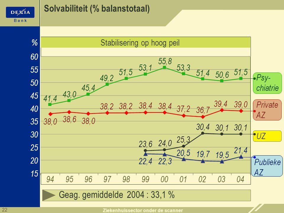 22 B a n k Ziekenhuissector onder de scanner Solvabiliteit (% balanstotaal) 20 25 35 60 15 94 % 30 40 Geag. gemiddelde 2004 : 33,1 % 95969798990001020