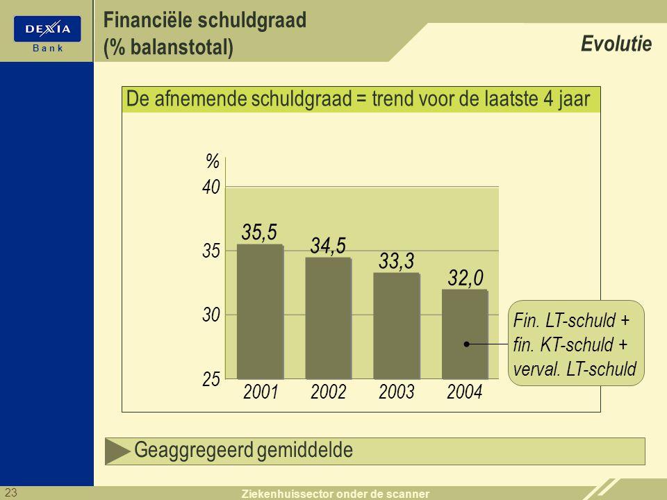 23 B a n k Ziekenhuissector onder de scanner Financiële schuldgraad (% balanstotal) Evolutie De afnemende schuldgraad = trend voor de laatste 4 jaar 4